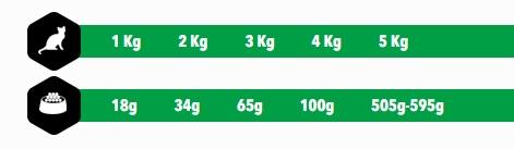 Amity Premium Gatos Chiken and Rice 1.5 kg o 10 kg guia