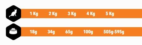 Amity Premium Gatos Salmon and Rice 1.5 kg o 10 kg guia